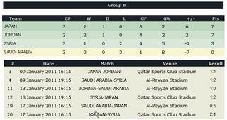 2011アジアカップ 予選Bグループ.JPG